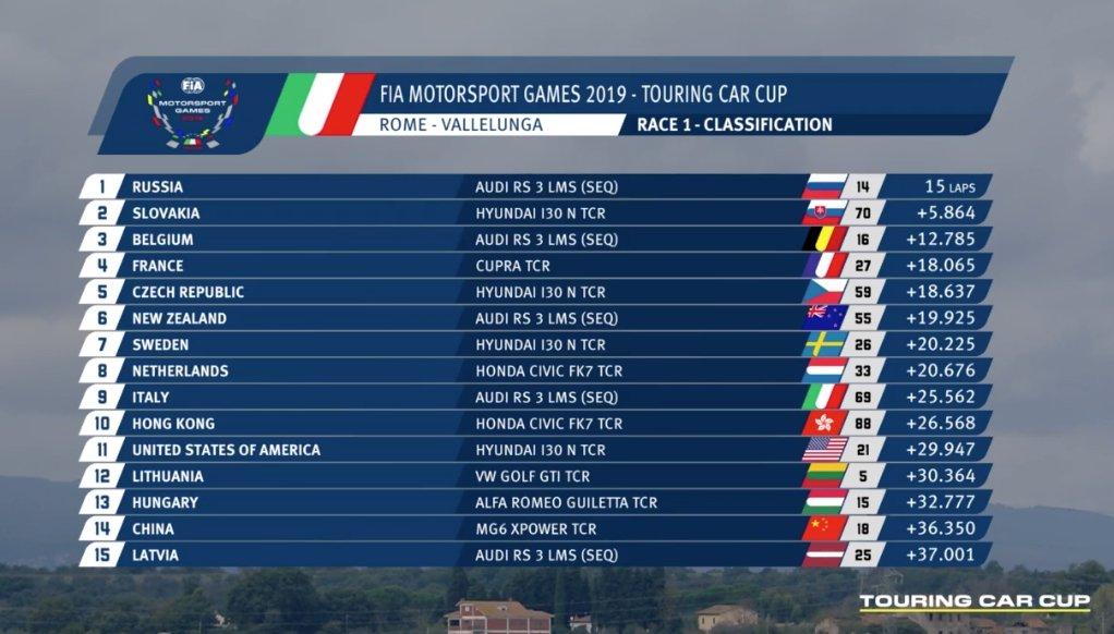 resultados_carrera_touring_car_cup