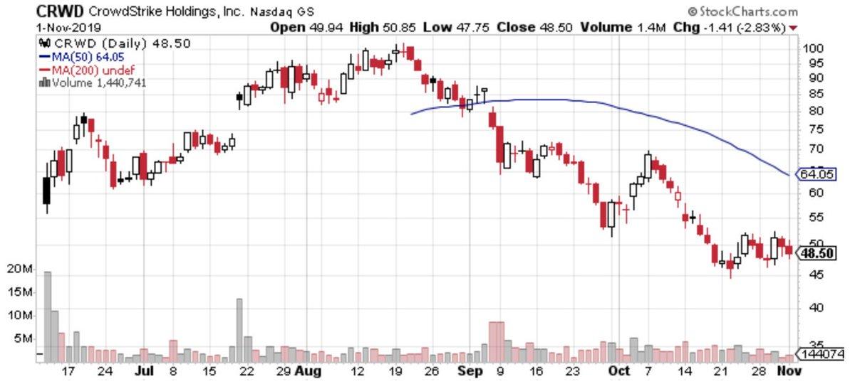 の 株価 ストライク クラウド