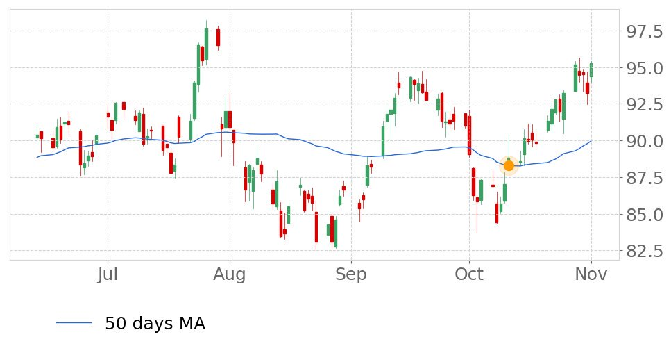 Tickeron On Twitter Cof S Price Moved Above Its 50 Day Moving Average On October 11 2019 View Odds For This And Other Indicators Https T Co U3er1ujt3p Capitalonefinancial Stockmarket Stock Technicalanalysis Money Trading Investing