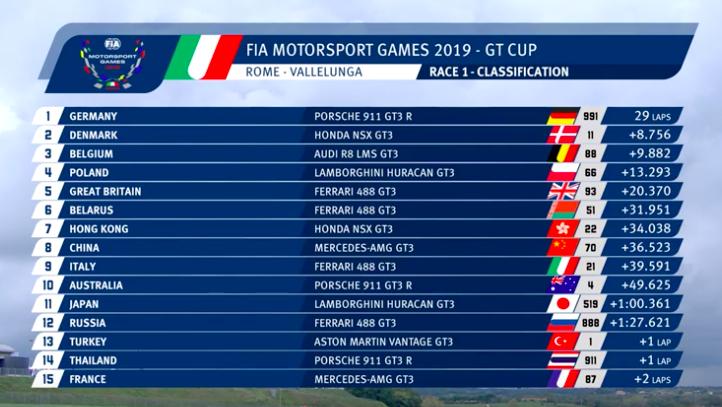 resultados_gt_cup_fia_Motorsport_games
