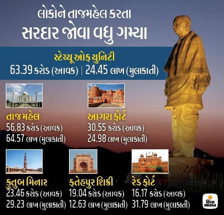 તાજ મહેલ સહિત દેશના ટોપ 5 સ્મારક કરતા 'સ્ટેચ્યૂ ઓફ યુનિટી'ની વાર્ષિક આવક સૌથી વધુ - તાજ મહેલની આવક 56 કરોડ, જ્યારે સ્ટેચ્યૂની આવક 63 કરોડ - એક વર્ષમાં 24.45 લાખ મુલાકાતી સ્ટેચ્યૂ આવ્યા - સપ્ટેમ્બરમાં સૌથી વધુ 7 કરોડની આવક થઈ #StatueOfUnity #Gujarat #SardarPatel #SardarPatelStatue pic.twitter.com/az0UMoYtVA