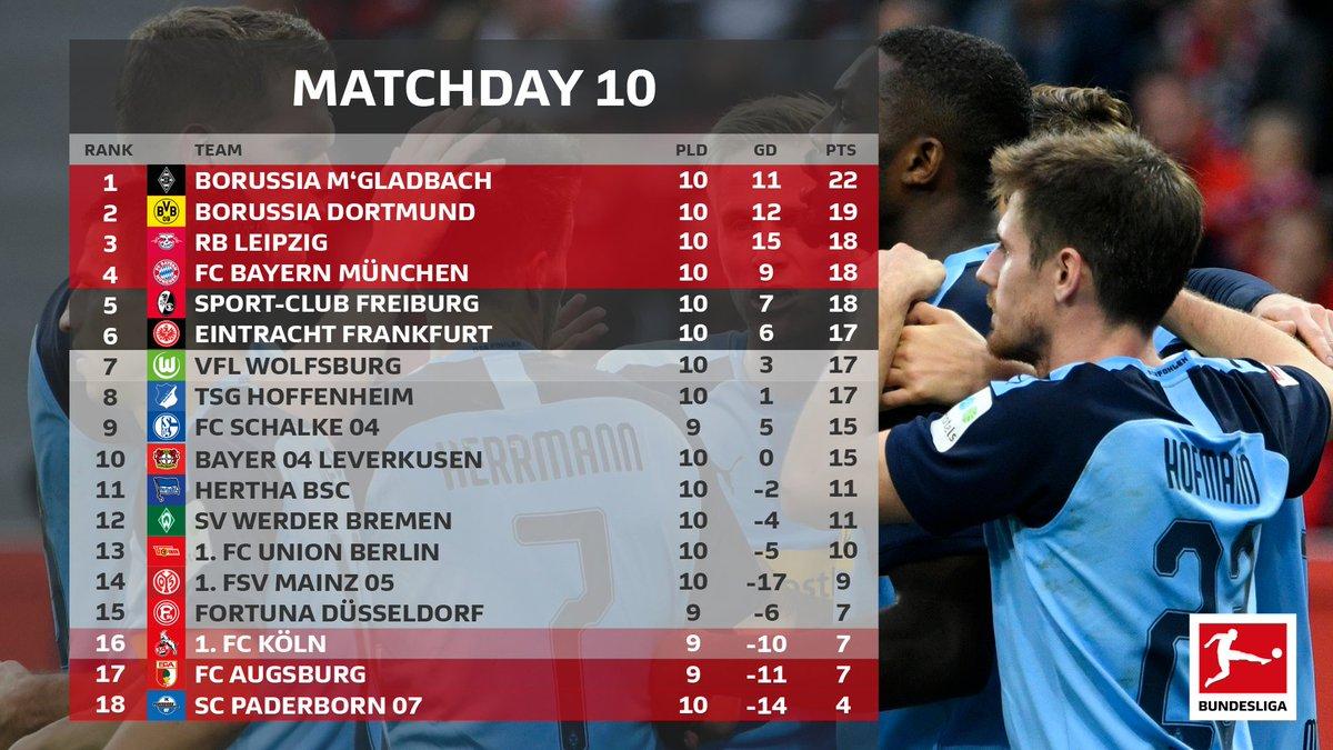 Bundesliga 6. 10. 18