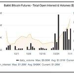 Image for the Tweet beginning: Bakkt slowly taking off -