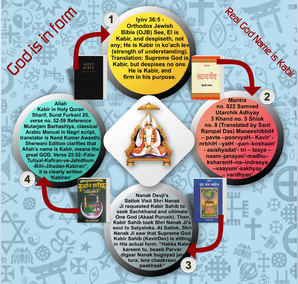 #Reality_Of_Christianity Job 36: 5 (Orthodox Jewish Bible - OJB) God is Kabir (powerful), but he does not hate people. Kabir is Almighty and rational.