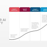 Image for the Tweet beginning: Watching the Artificial Intelligence Maturity