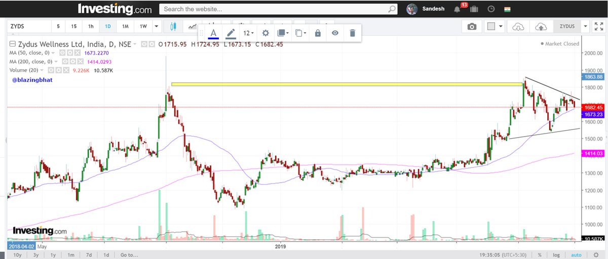 Sandesh Bhat On Twitter Zyduswell Dropped From Watchlist Stock Losing Relative Price Strength And Unable To Pivot Qtrly Results Will Be A Short Term Overhang On The Stock