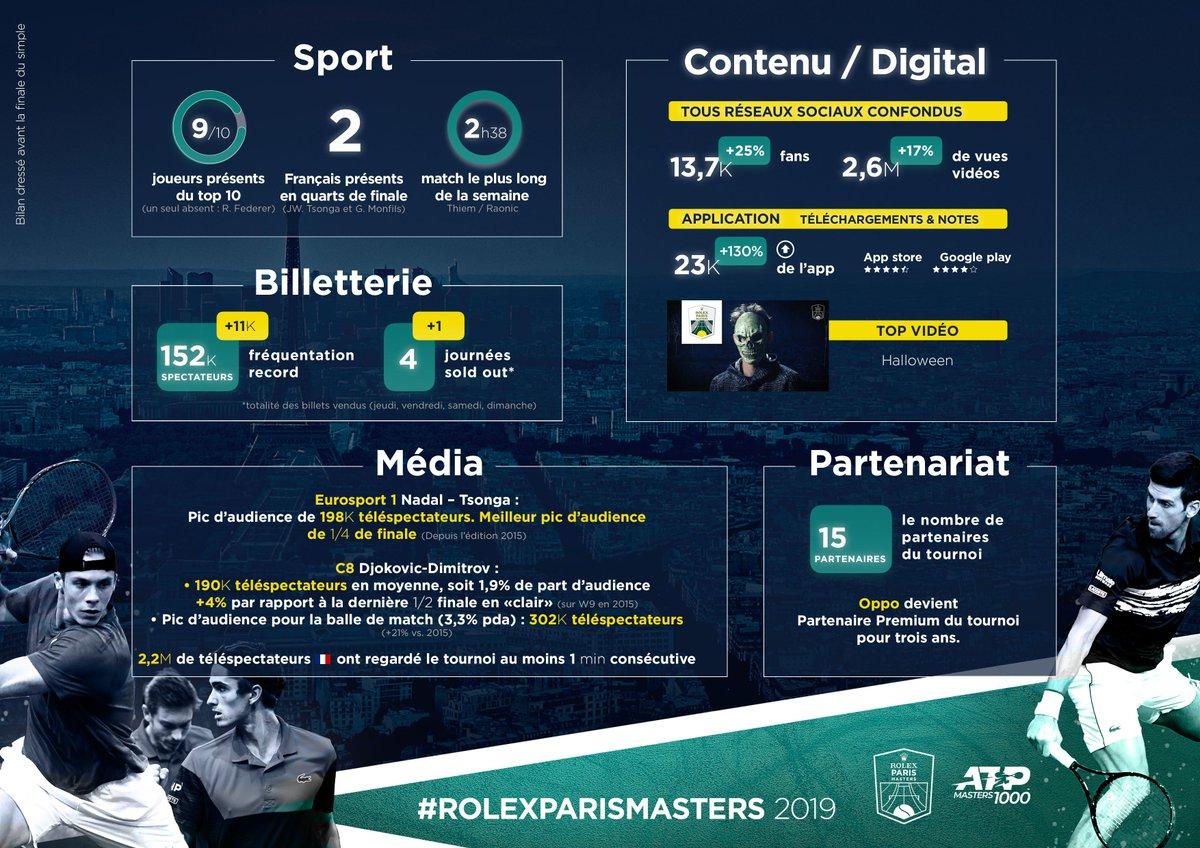 Zoom sur les chiffres du Rolex Paris Masters 2019 avant la finale du simple 📈 #RolexParisMasters https://t.co/lcEATucqRM
