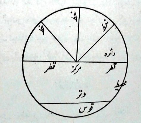 Sarah Qidwai On Twitter High School Geometry Is Finally Paying Off Reading A 19th C Urdu Translation By Sir Sayyid Ahmad Khan 1817 1898 Of A Persian Text About Mathematical Compasses And
