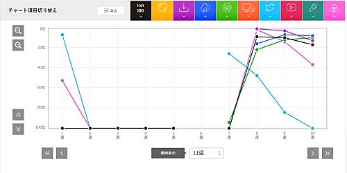 「白日」を超えるヒットを生み出せるのか?! King Gnuの次なる挑戦【Chart insight of insight】 billboard-japan.com/d_news/detail/…
