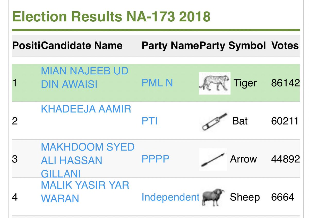 While addressing a rally in Bahawalpur Mr @BBhuttoZardari just said that their candidate Syed Ali Gillani was defeated in 2018 through rigging. Someone tell this idiot that the winner in that constituency was from PMLN, his allies. And PPP candidate wasn't even on 2nd position.