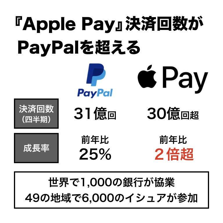 Appleは今、決済サービスへの注力を本格化させています。『Apple Pay』の決済回数は四半期30億回を超えて、老舗PayPalを今にも越えようという勢い。さらに8月にはクレジットカード『Apple Card』を発行し、消費者のお財布を文字通り握ろうとしています。