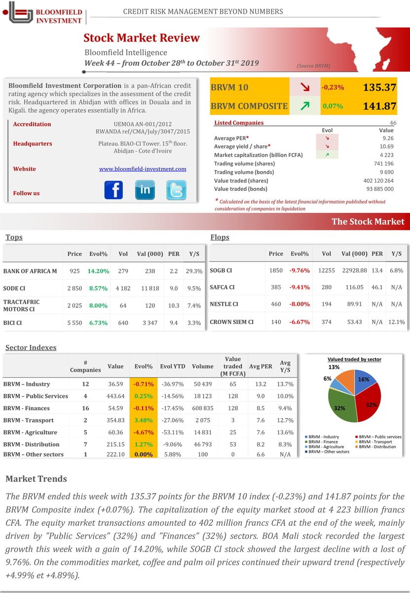 Bloomfieldinvestment On Twitter The Bloomfield Stock Exchange Review Of Week 44 From 28 To 31 October 2019 For Further Informations Please Contact Info Bloomfield Investment Com Bloomfieldinvestment Financialrating Https T Co Zdq9ezpdpq