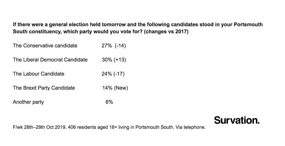 Portsmouth South, constituency voting intention: LDEM: 30% (+13) CON: 27% (-14) LAB: 24% (-17) BREX: 14% (+14) via @Survation, 28 - 29 Oct