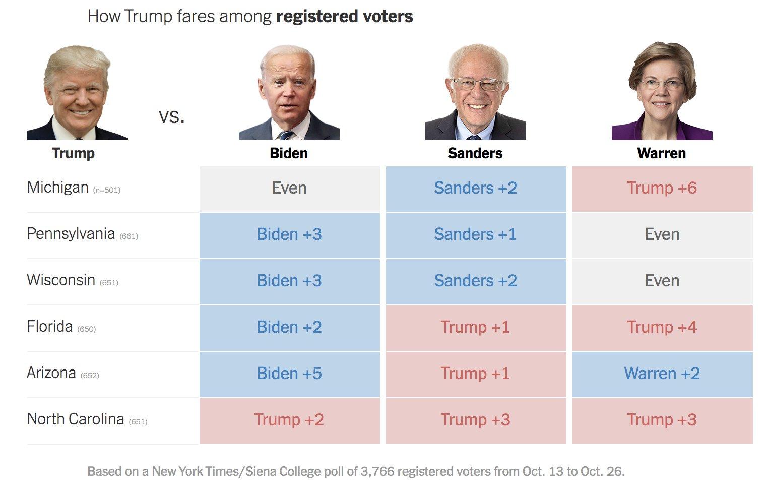 Ankete u ključnim državama: Biden pobjeđuje Trumpa EIhu4EbW4AILGeT?format=jpg&name=large