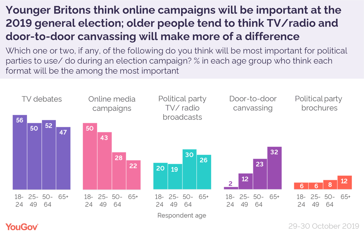 The most important methods for political parties to use/do during an election campaign, according to Brits: TV debates: 50% Online campaigns: 35% TV/Radio broadcasts: 23% Door-to-door canvassing: 18% Brochures: 8% yougov.co.uk/topics/politic…