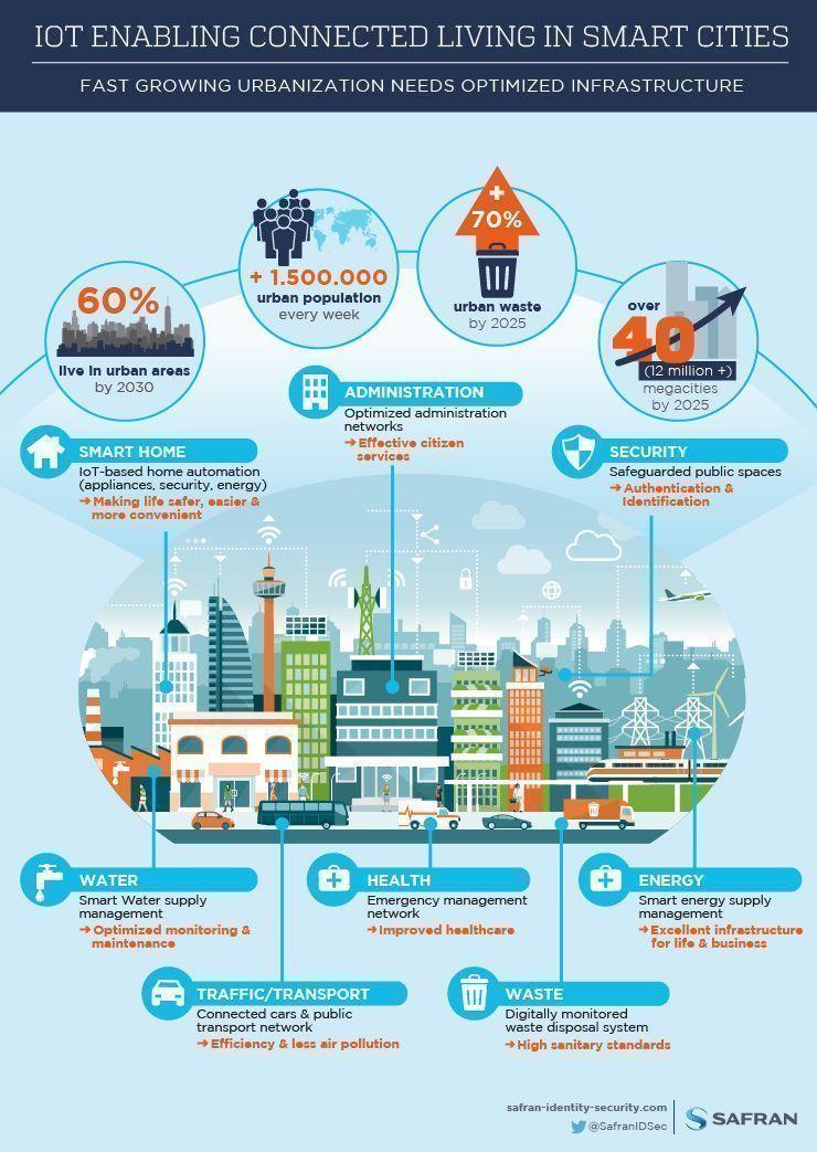 So wird das Internet der Dinge bald das Leben in Städten beeinflussen. #IoT #SmartCity #DigitaleTransformation