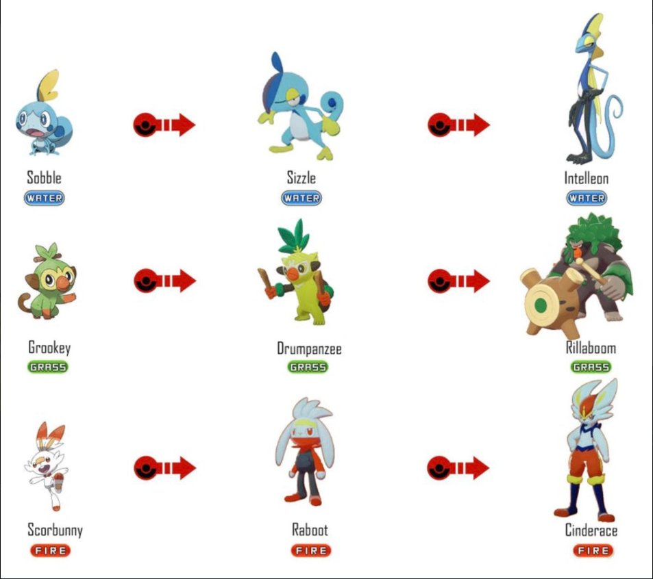 Ice Cream Uploads On Twitter Here Are The Leaked Starter Evolution Lines From Pokemon Sword And Shield What Are Your First Thoughts Pokemonswordandshield Pokemonswordandshieldleaks Https T Co 3mtsuvujge The new grass starter trades in his stick for retractable leaf blades when he fully evolves! leaked starter evolution lines