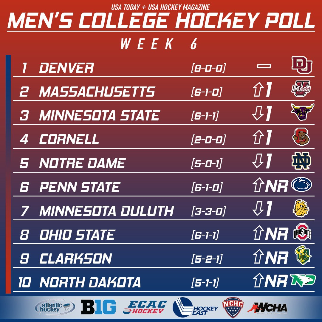 The Pioneers sit atop the USA Today/@USAHMagazine Men's College Hockey Poll for the fourth consecutive week! Details → bit.ly/2P2K2nc