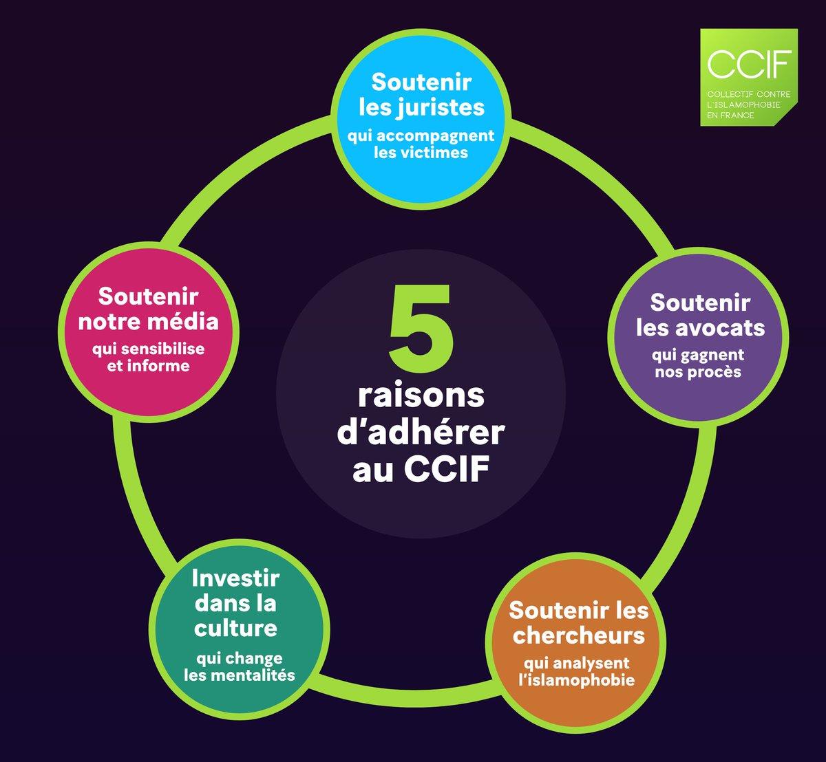 Pour faire reculer lislamophobie, le CCIF travaille sur plusieurs axes. Découvrez-les dans ce visuel. Adhérez pour renforcer notre lutte : agir.islamophobie.net