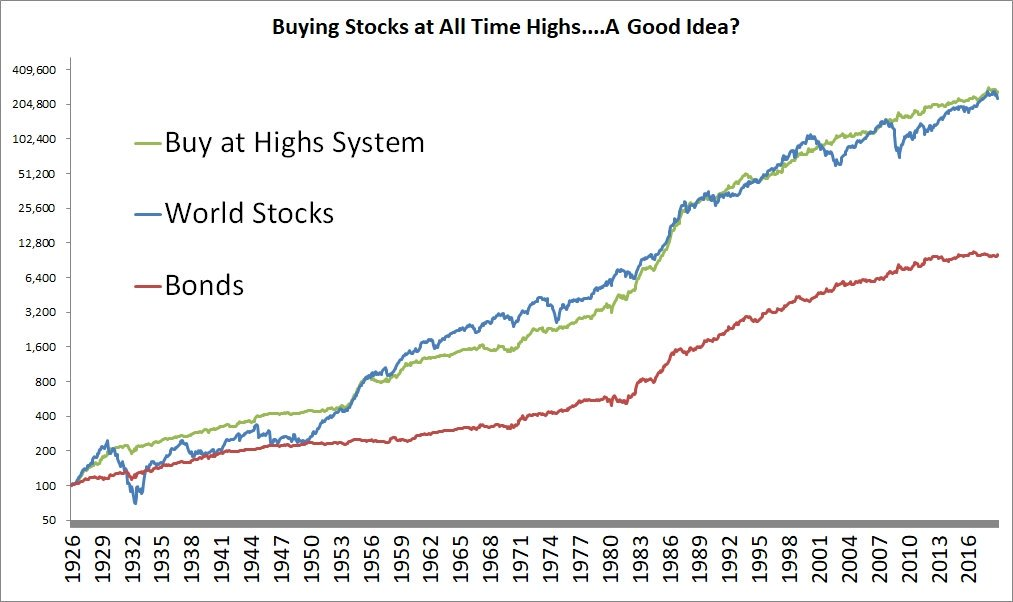 Meb Faber On Twitter Is Buying Stocks At All Time Highs A Good Idea Nope It S A Great Idea Inspired By Econompic Https T Co Fe3bwwwxjf Https T Co Pjrh8wdden