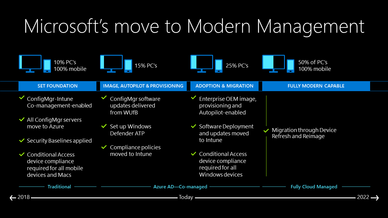 Modern Management with Microsoft Endpoint Manager