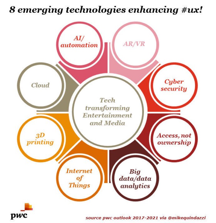 Diese acht Technologien verändern gerade die Welt der Medien und Unterhaltung. #DigitaleTransformation #innovation #disruption