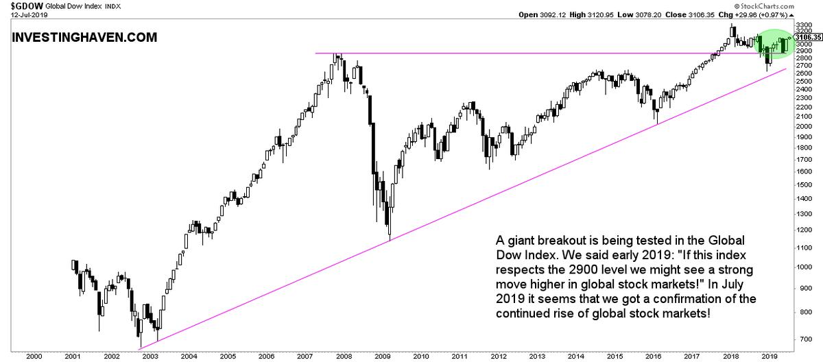Stock Market Trends 2020.Media Tweets By Investinghaven Investinghaven Twitter
