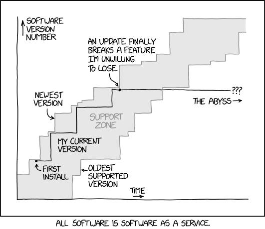 Software Updates xkcd.com/2224/ m.xkcd.com/2224/