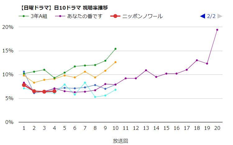 日本 ノワール 視聴 率