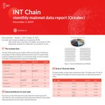Image for the Tweet beginning: INT Chain monthly mainnet data