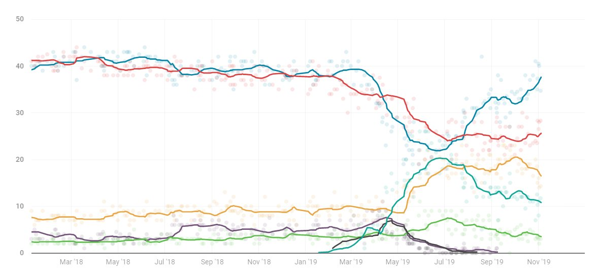 The Britain Elects poll tracker has seen an uptick in support for both Labour and the Tories over the past week: CON: 37.6% (+1.9) LAB: 25.6% (+0.4) LDEM: 16.5% (-1.4) BREX: 10.8% (-0.5) GRN: 3.5% (-0.5) SNP/PC/Oth: 6.1% (+0.1) britainelects.com/polling/westmi…