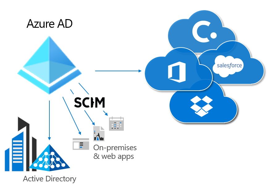Provisioning form Azure AD to on-premises apps, and SCIM