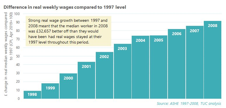 Two charts to explain the longest wage squeeze in 200 years. 1997-2008 Real wages 🔺each year ➡️Average worker £32,657 better off than wages @ 1997 levels. 2008-2019 Real wages 🔻every year bar 2009 ➡️Average worker £14,300 worse off than wages @ 2008 levels. We want better.