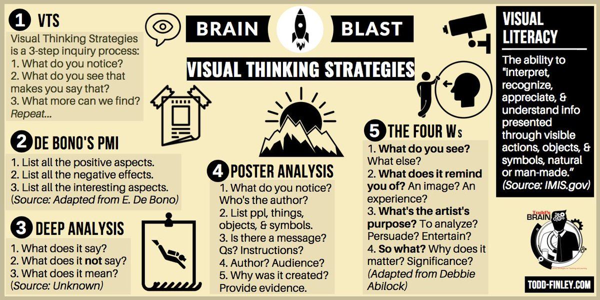Visual Thinking Strategies - Brain Blast #elearning #teachers