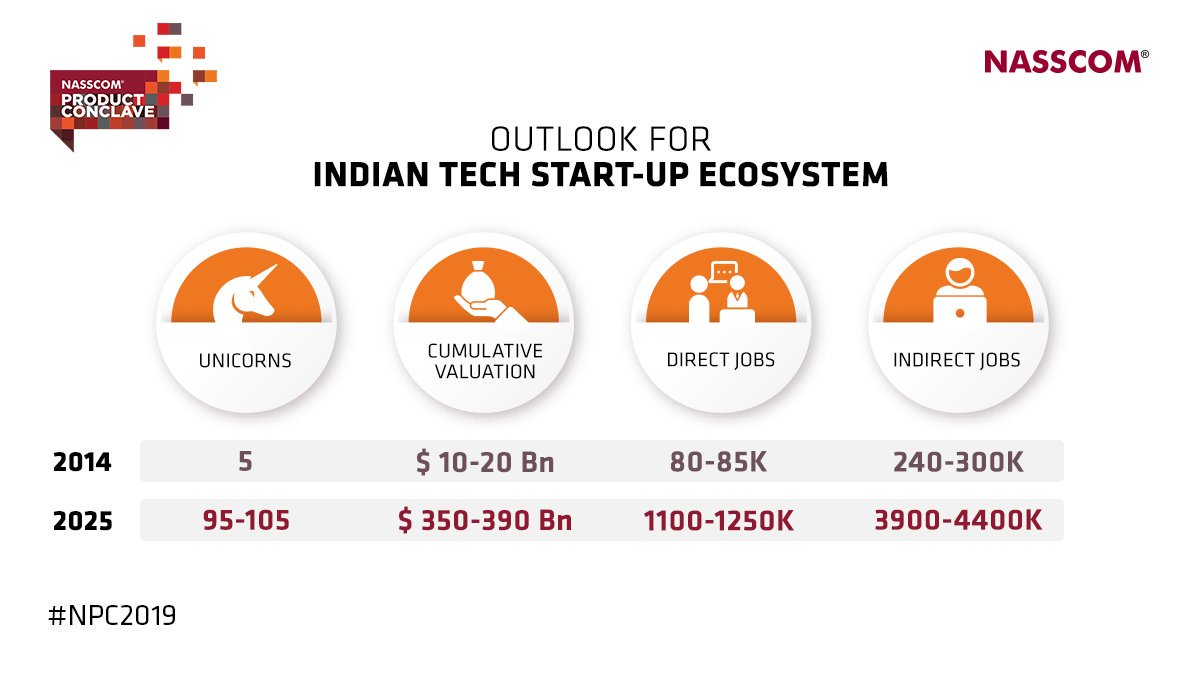 By improving capabilities, building sector specific initiatives and increasing corporate participation, the Indian tech #StartUp ecosystem is estimated to rapidly grow.#NPC2019 #ThinkDigitalThinkIndia #10XChallenge #ScaleAtSpeed