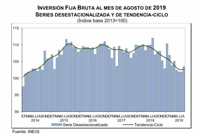 Se recupera un poco la inversión de agosto frente a julio. Sigue bajando en la comparación anual, con una disminución de 3.3%.