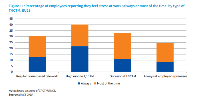 Remote working might actually be harming our wellbeing wef.ch/36wlkEW #MentalHealthAwareness