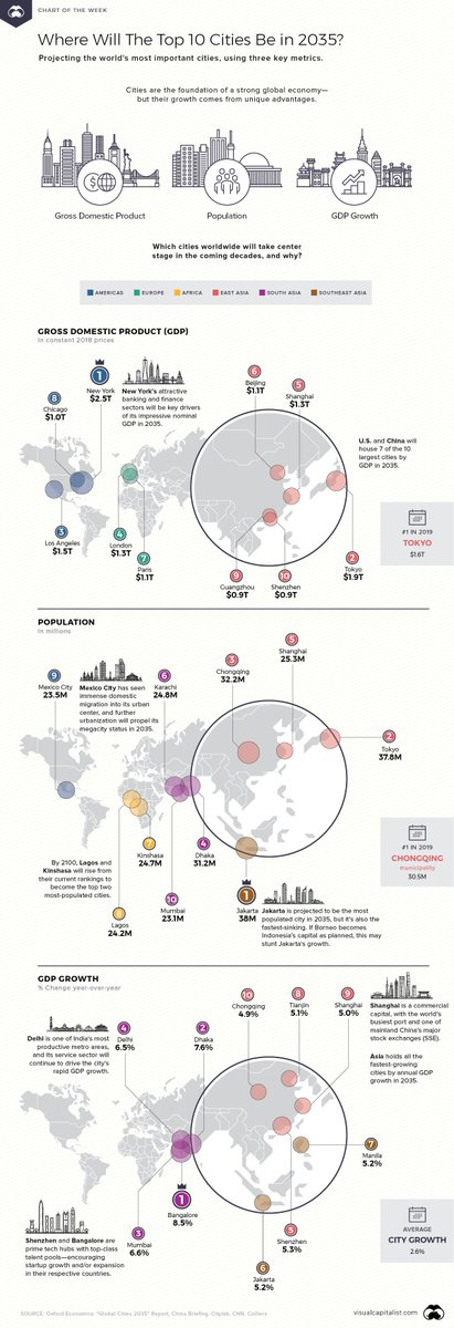 These will the most important global cities in 2035 wef.ch/2JCLpbv #Growth #Economy