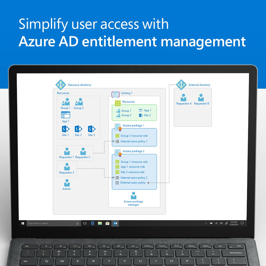 Easily track who has access to what, and when, with @AzureAD entitlement management. Manage access to groups, applications, and #SharePoint sites for people inside and outside your organization from one portal. Learn more here: http://msft.social/iw97kL