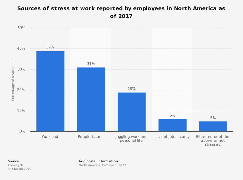 Banning out-of-hours work emails could make some employees more stressed, research finds wef.ch/33jco3A #work #MentalHealth