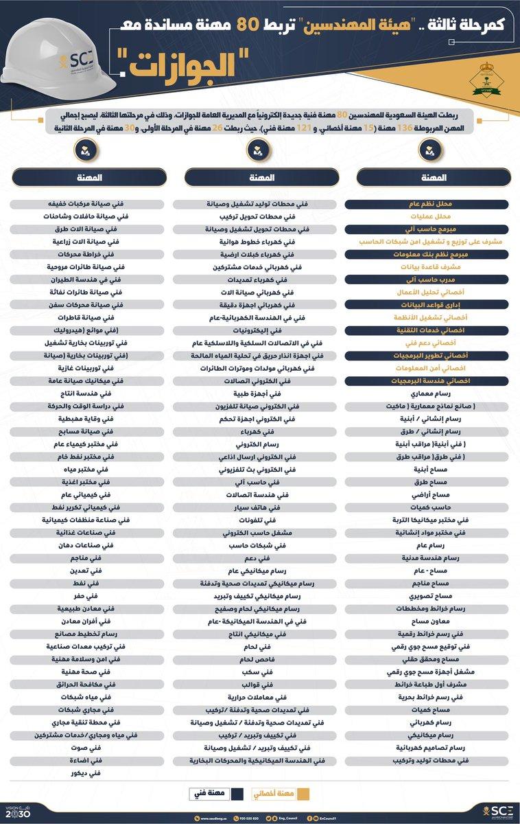 الهيئة السعودية للمهندسين Twitterissa ربطت هيئة المهندسين 80