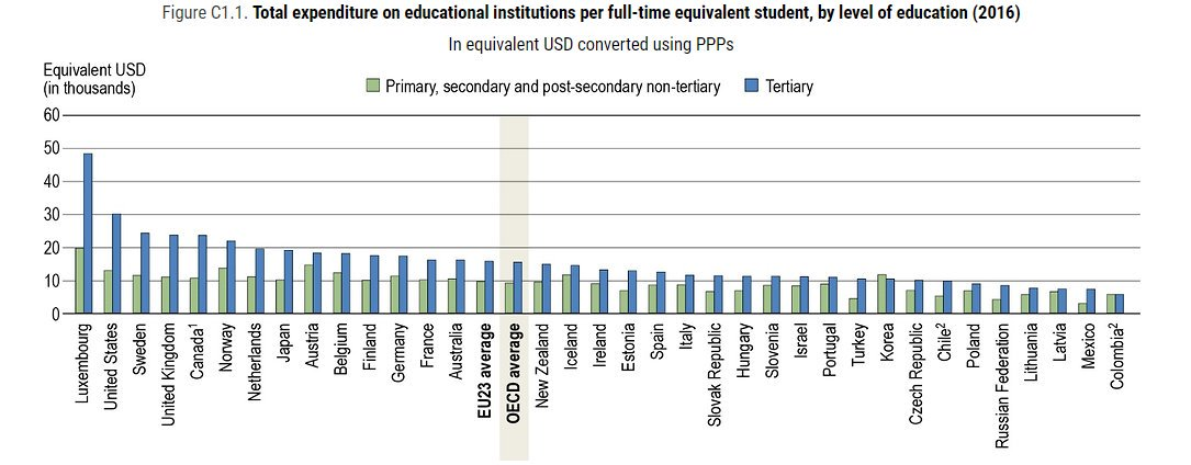 These countries spend the most on education wef.ch/2MKyFjP #education