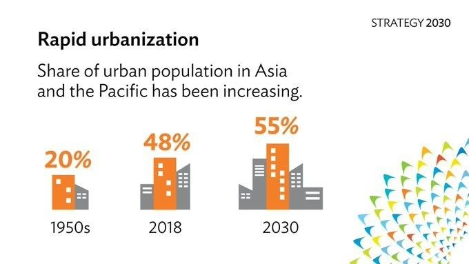 Asian cities are facing a threat you might not have thought about wef.ch/2JV8OVO #Asia #Culture