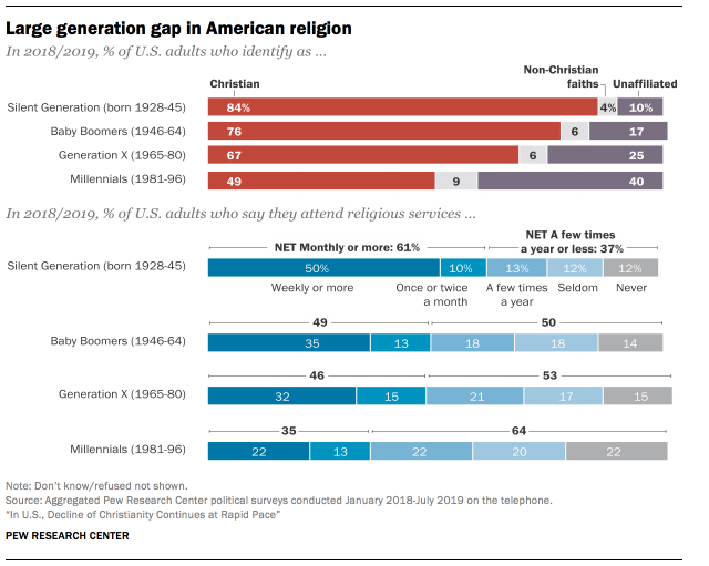 These charts show the decline of religion in the U.S. wef.ch/2N6Vdgc