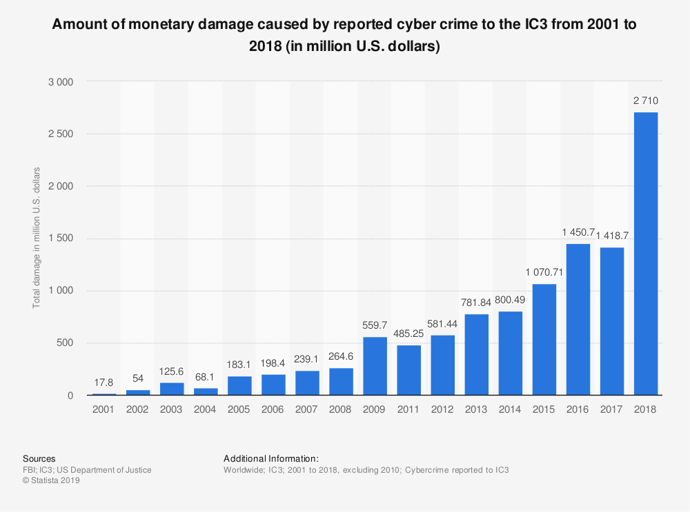 To catch the cybercriminals, lets learn from cybercriminals wef.ch/337xodE