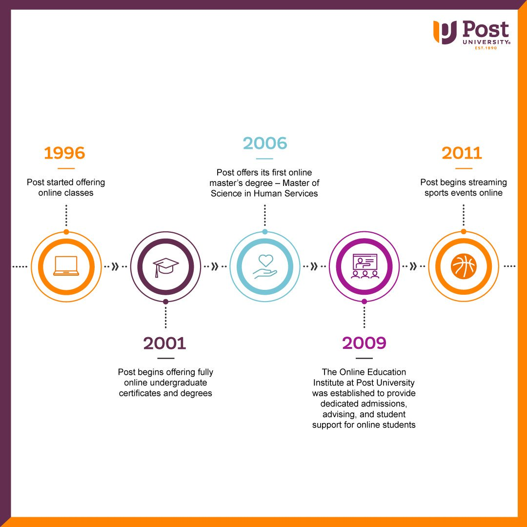 How To Draw A Perfect Circle 2009 Online post university (@postuniversity) | twitter