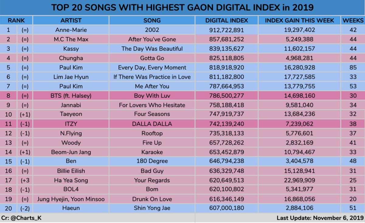 TOP 20 Songs with Highest Gaon Digital Index in 2019 so far - WEEK 44  @BTS_twt Index Gain   Last week: 14,567,838 - #30 This week: 14,698,160 - #33  #BoyWithLuv Total: 786,500,277 (Year end position: #8)  Next week, BWL will be the fastest 2019 release to surpass 800M points.  <br>http://pic.twitter.com/uiSnIEgD44