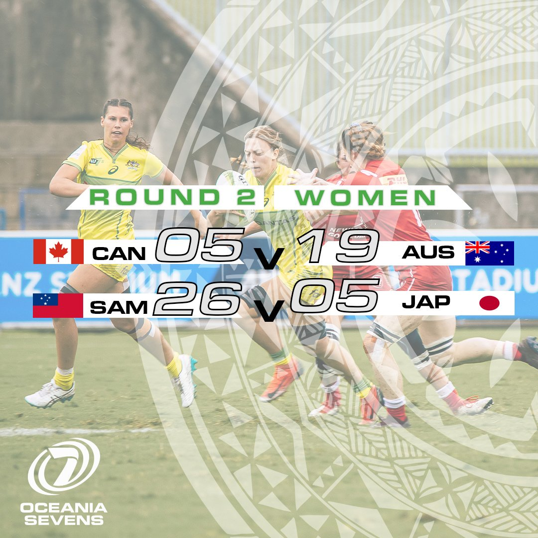 RESULTS| Round 2 of the #Oceania7s Womens Championship. Live stream available on @oceaniarugby twitter page. #Oceania7s #EqualPlayingField