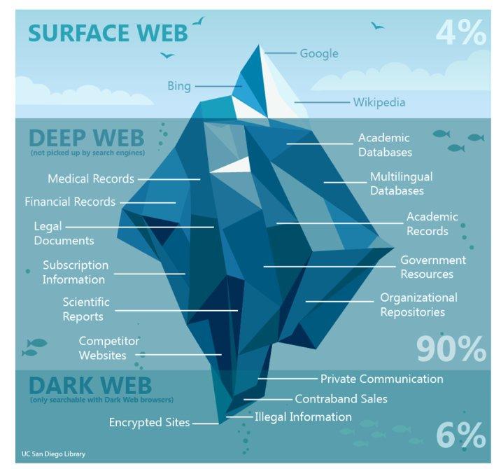 Project darknet гирда реклама в браузере тор hydra