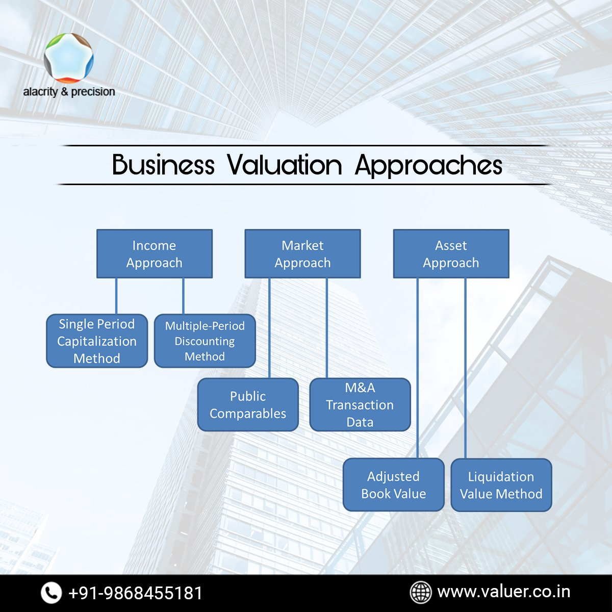 There are three broad approaches used for small Business Valuation. Each approach serves as a foundation for a group of methods used to determine the business value.For more:👇Visit: http://valuer.co.in/ Call us:+91-986-845-5181#propertyvaluation #worth #businessvaluation